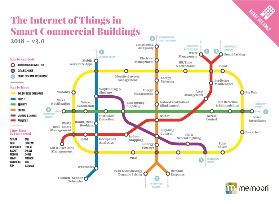 The Internet of Things in smart commercial buildings