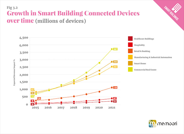 Smart city related IoT device projections by market vertical
