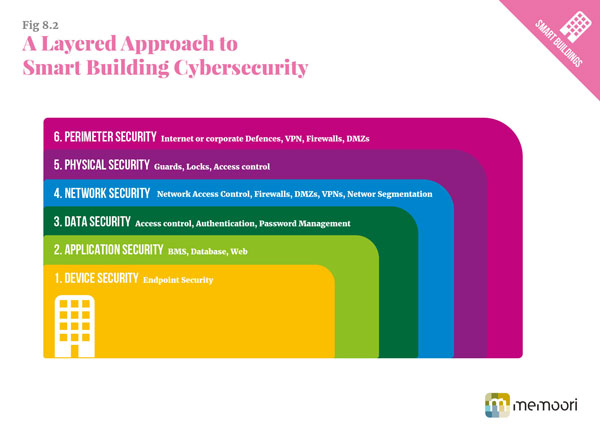 A layered approach to smart building cybersecurity