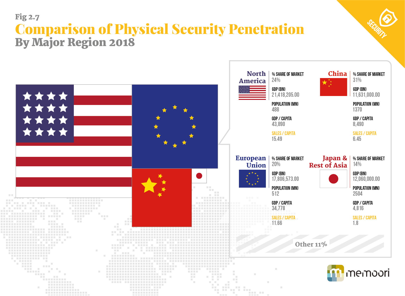 Comparison of Physical Security Penetration