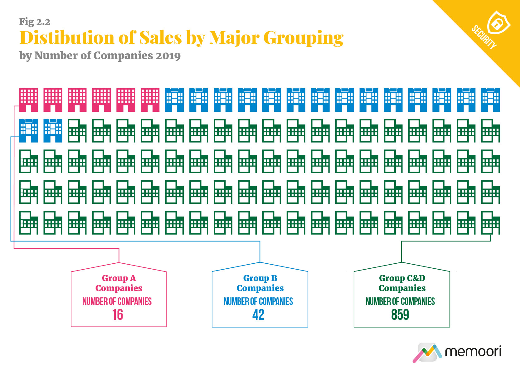 Distribution of sales by major grouping
