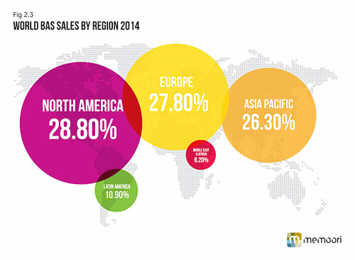 World BAS sales by region 2014
